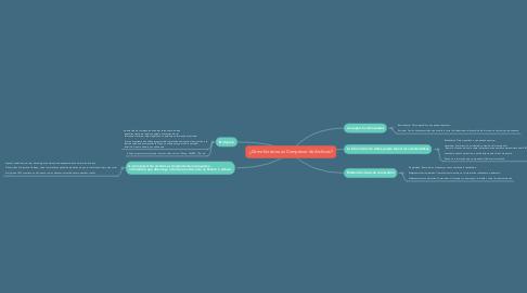 Mind Map: ¿Cómo funciona un Compresor de Archivos?