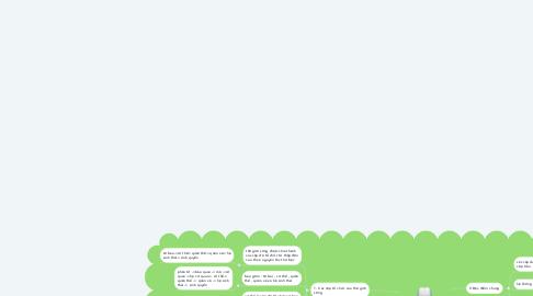 Mind Map: Các Cấp Tổ Chức Của Thế Giới Sống