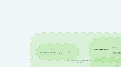 Mind Map: NĂNG LƯỢNG VÀ CHUYỂN HÓA VẬT CHẤT
