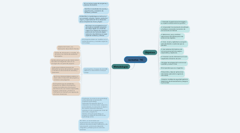 Mind Map: normativa  TIC