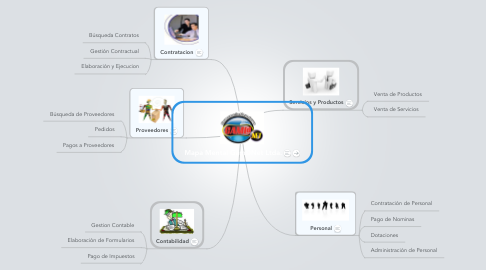 Mind Map: Mapa Mental Gam@Net Ltda.