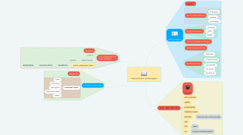 Mind Map: impowerment technologies