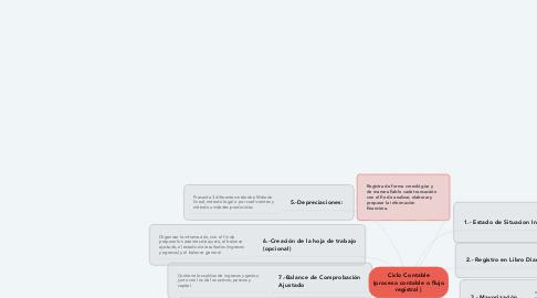 Mind Map: Ciclo Contable (proceso contable o flujo registral )