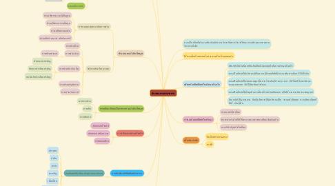 Mind Map: ขั้นตอนการทำรายงาน