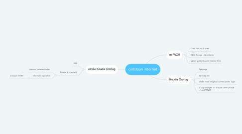 Mind Map: ontstaan internet