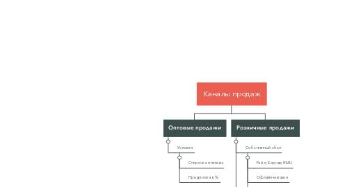 Mind Map: Каналы продаж