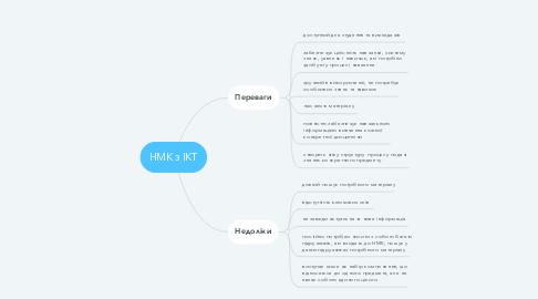 Mind Map: НМК з ІКТ