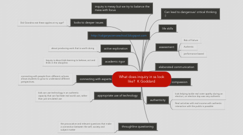 Mind Map: What does inquiry in ss look like?  K Goddard