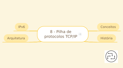 Mind Map: 8 - Pilha de protocolos TCP/IP