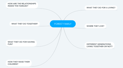 Mind Map: FOREST FAMILY