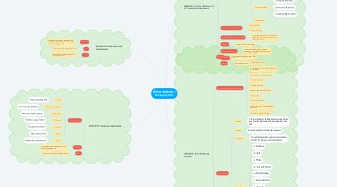 Mind Map: EMPOWERMENT TECHNOLOGY