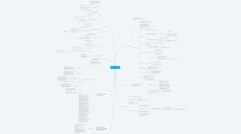 Mind Map: Angststoornissen