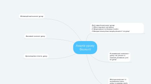 Mind Map: Аналіз уроку біології
