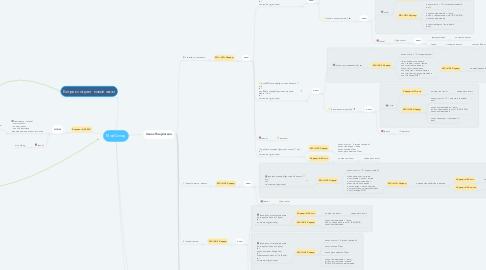 Mind Map: МойСклад