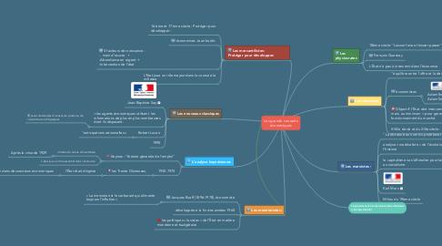 Mind Map: Les grands  courants économiques