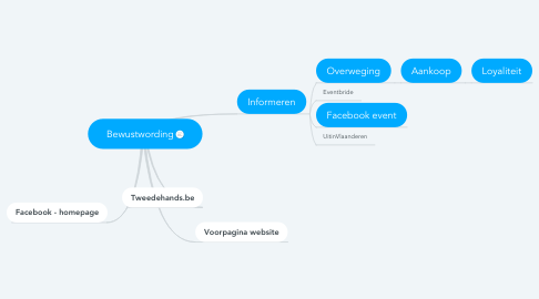 Mind Map: Bewustwording