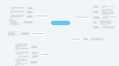 Mind Map: Qu'est ce que l'économie ?
