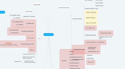 Mind Map: TRUUST SERVICIOS