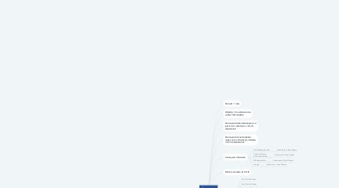 Mind Map: Campanha Sou Analista de Sucesso