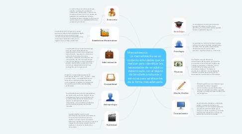 Mind Map: Mercadotecnia                     La mercadotecnia es un conjunto actividades que se realizan para identificar las necesidades de un público determinado con el objeto de brindarle productos o servicios para satisfacerlos de la forma más adecuada.