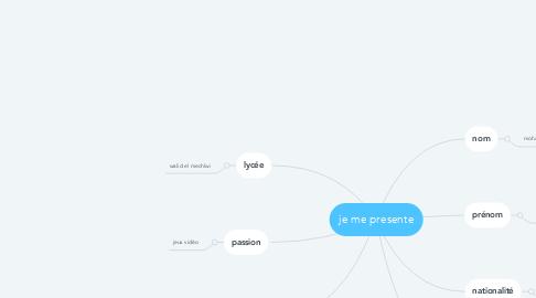 Mind Map: je me presente