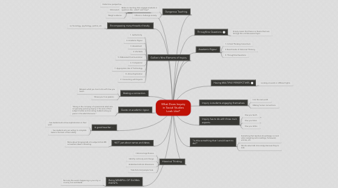 Mind Map: What Does Inquiry in Social Studies Look Like?