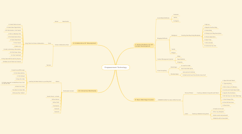 Mind Map: Empowerment Technology