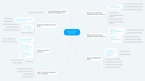 Mind Map: Riscos de TIC x  Obj PETIC