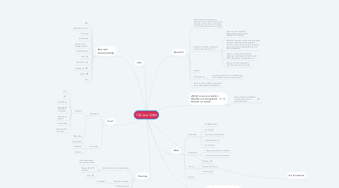 Mind Map: 150 Jaar SMN