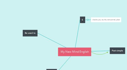 Mind Map: My New Mind English
