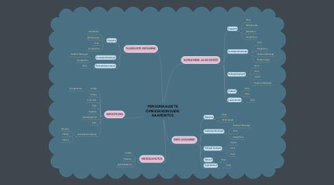 Mind Map: PERSONAALSETE ÕPIKESKKONDADE KAARDISTUS