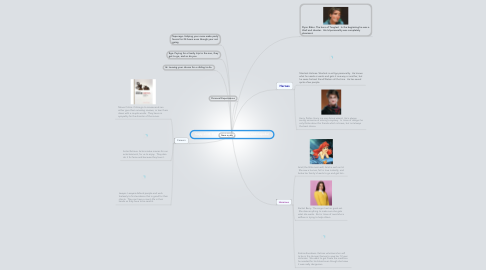 Mind Map: Copy of Id, Ego, and Superego (Emma and Capella)