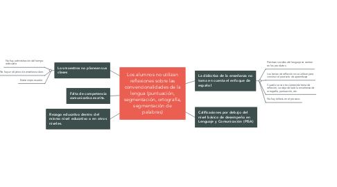 Mind Map: Los alumnos no utilizan reflexiones sobre las convencionalidades de la lengua (puntuación, segmentación, ortografía, segmentación de palabras)