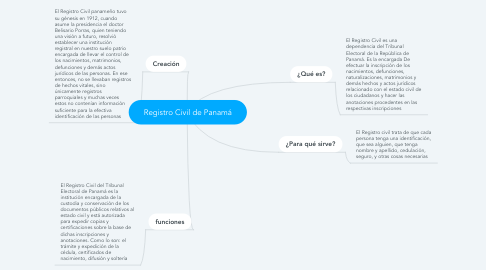 Mind Map: Registro Civil de Panamá