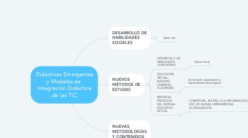 Mind Map: Didácticas Emergentes y Modelos de  Integración Didáctica de las TIC