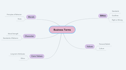 Mind Map: Business Terms