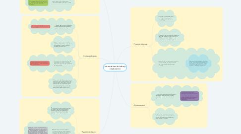Mind Map: herramientas de trabajo colaborativo