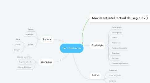 Mind Map: La il.lustració
