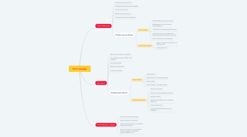 Mind Map: New Language