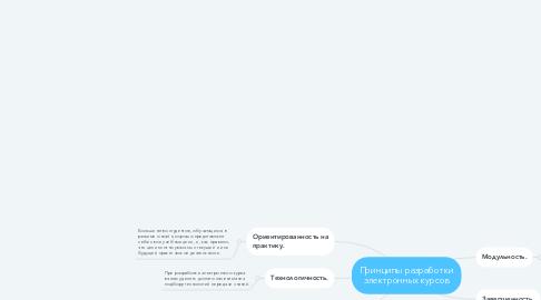 Mind Map: Принципы разработки электронных курсов