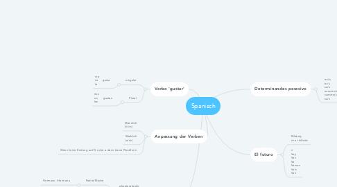 Mind Map: Spanisch