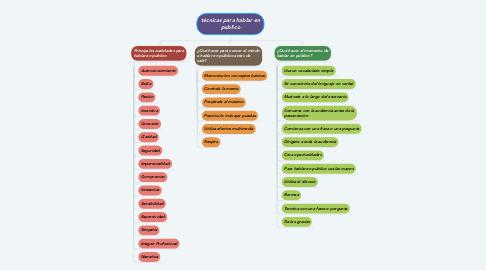 Mind Map: técnicas para hablar en publico