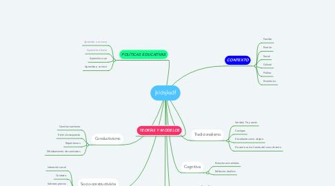 Mind Map: jkldsjksdf