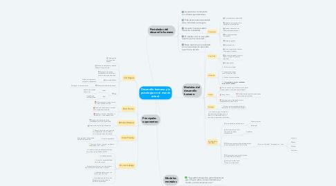 Mind Map: Desarrollo humano y la psicología en el mundo actual.