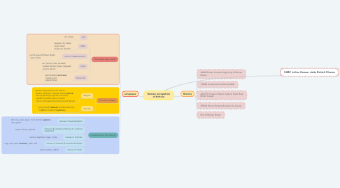 Mind Map: Roman occupation of Britain