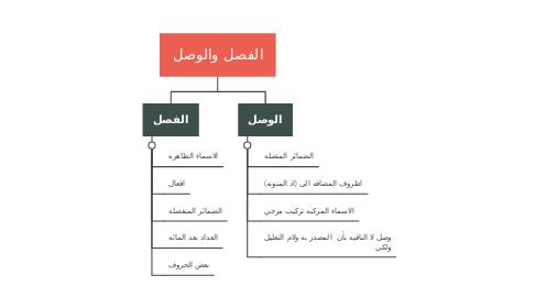 Mind Map: الفصل والوصل