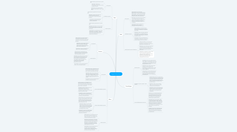 Mind Map: Upper Extremities