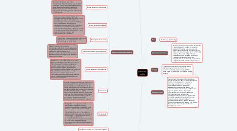 Mind Map: Великий вибух