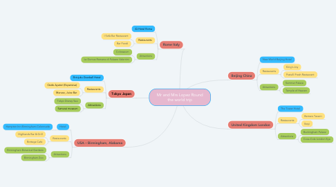 Mind Map: Mr and Mrs Lopez Round the world trip