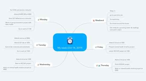 Mind Map: My week (Oct 14, 2019)